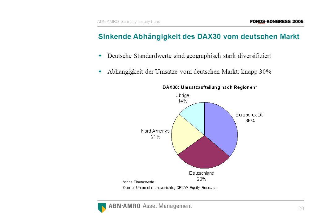 ABN AMRO Germany Equity Fund 20 Sinkende Abhängigkeit des DAX30 vom deutschen Markt Deutsche Standardwerte sind geographisch stark diversifiziert Abhä
