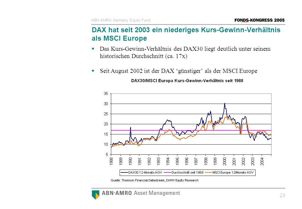 ABN AMRO Germany Equity Fund 23 DAX hat seit 2003 ein niederiges Kurs-Gewinn-Verhältnis als MSCI Europe Das Kurs-Gewinn-Verhältnis des DAX30 liegt deu