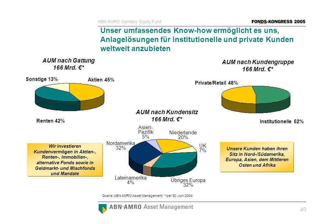 ABN AMRO Germany Equity Fund 40 Unser umfassendes Know-how ermöglicht es uns, Anlagelösungen für institutionelle und private Kunden weltweit anzubiete