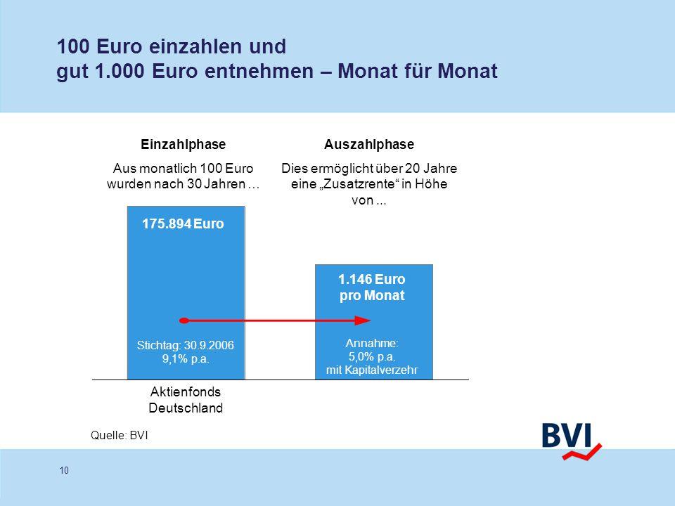 10 100 Euro einzahlen und gut 1.000 Euro entnehmen – Monat für Monat Quelle: BVI Einzahlphase Aus monatlich 100 Euro wurden nach 30 Jahren … Auszahlph