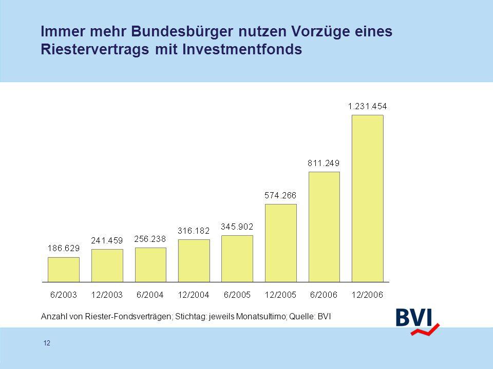 12 Immer mehr Bundesbürger nutzen Vorzüge eines Riestervertrags mit Investmentfonds Anzahl von Riester-Fondsverträgen; Stichtag: jeweils Monatsultimo;