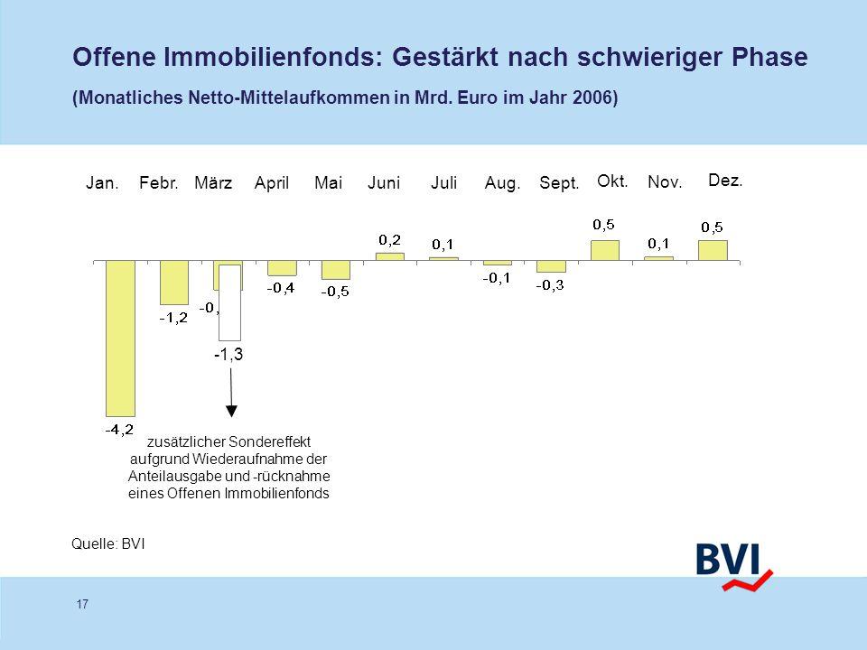 17 Offene Immobilienfonds: Gestärkt nach schwieriger Phase (Monatliches Netto-Mittelaufkommen in Mrd. Euro im Jahr 2006) Quelle: BVI Jan.Febr.MärzApri