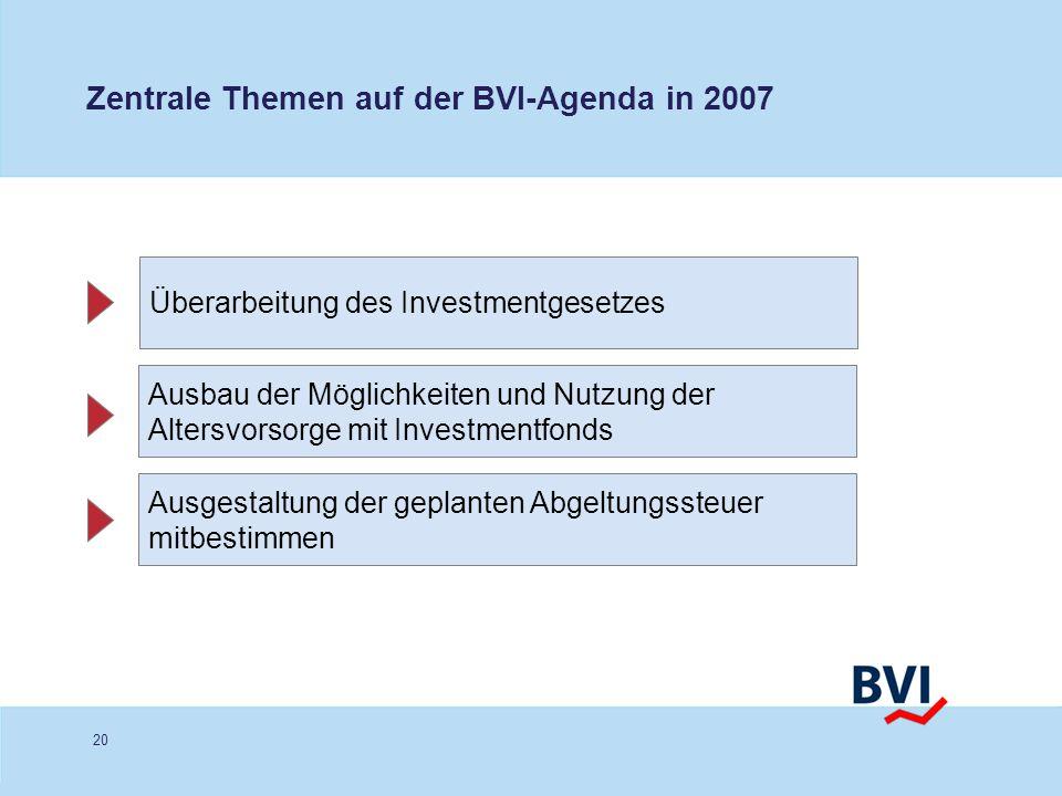 20 Zentrale Themen auf der BVI-Agenda in 2007 Überarbeitung des Investmentgesetzes Ausbau der Möglichkeiten und Nutzung der Altersvorsorge mit Investm