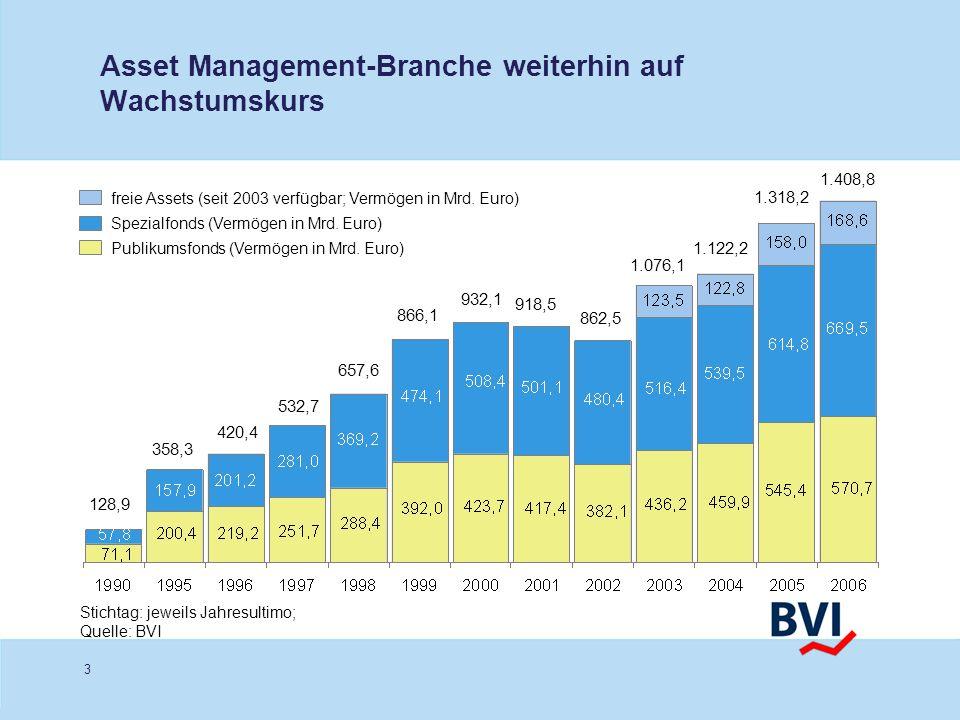 3 Asset Management-Branche weiterhin auf Wachstumskurs Publikumsfonds (Vermögen in Mrd. Euro) Spezialfonds (Vermögen in Mrd. Euro) 358,3 420,4 532,7 6