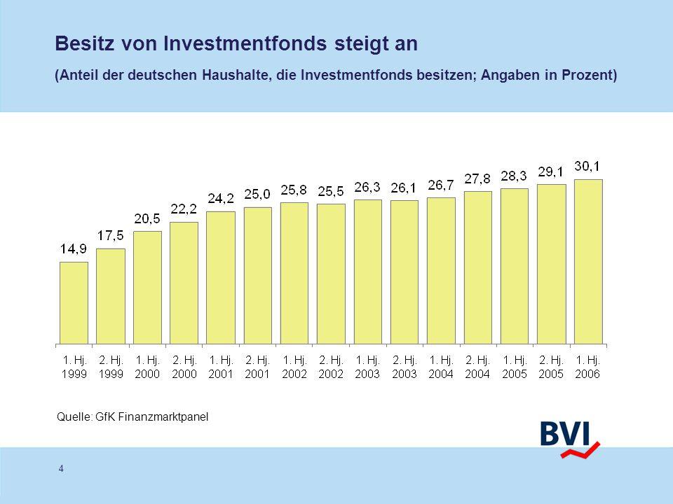 4 Besitz von Investmentfonds steigt an (Anteil der deutschen Haushalte, die Investmentfonds besitzen; Angaben in Prozent) Quelle: GfK Finanzmarktpanel