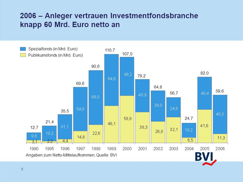 5 2006 – Anleger vertrauen Investmentfondsbranche knapp 60 Mrd. Euro netto an Publikumsfonds (in Mrd. Euro) Spezialfonds (in Mrd. Euro) 21,4 35,5 69,6