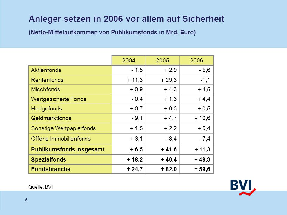 6 Anleger setzen in 2006 vor allem auf Sicherheit (Netto-Mittelaufkommen von Publikumsfonds in Mrd. Euro) Quelle: BVI 200420052006 Aktienfonds - 1,5+