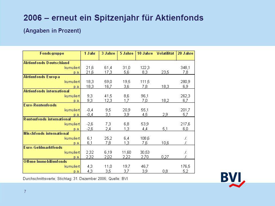 7 2006 – erneut ein Spitzenjahr für Aktienfonds (Angaben in Prozent) Durchschnittswerte; Stichtag: 31. Dezember 2006; Quelle: BVI