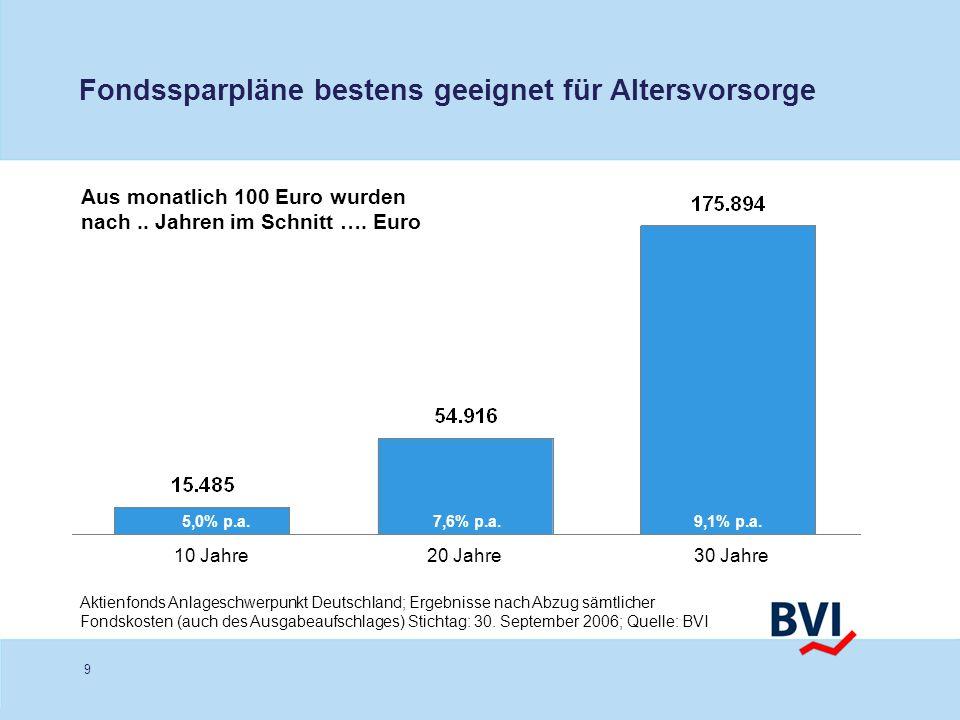 9 Fondssparpläne bestens geeignet für Altersvorsorge Aktienfonds Anlageschwerpunkt Deutschland; Ergebnisse nach Abzug sämtlicher Fondskosten (auch des