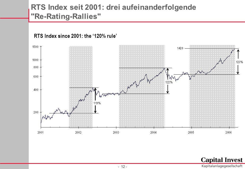 - 12 - RTS Index seit 2001: drei aufeinanderfolgende