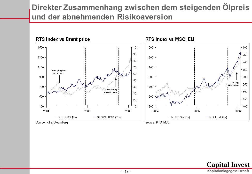 - 13 - Direkter Zusammenhang zwischen dem steigenden Ölpreis und der abnehmenden Risikoaversion