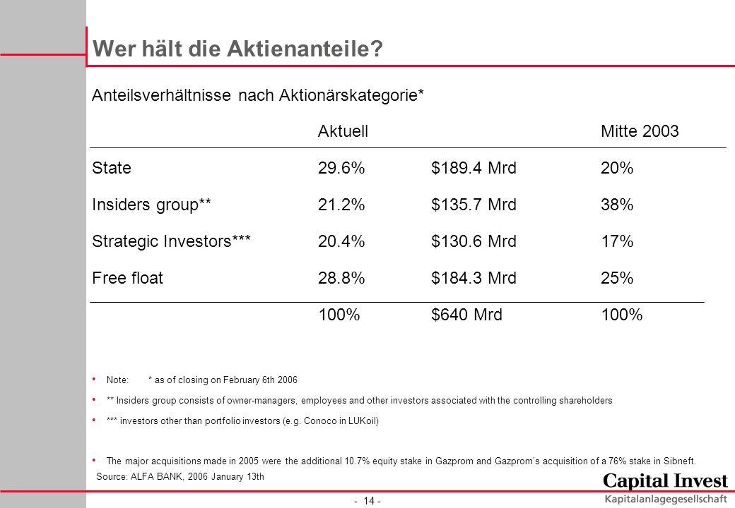- 14 - Wer hält die Aktienanteile? Anteilsverhältnisse nach Aktionärskategorie* Aktuell Mitte 2003 State29.6%$189.4 Mrd20% Insiders group**21.2%$135.7
