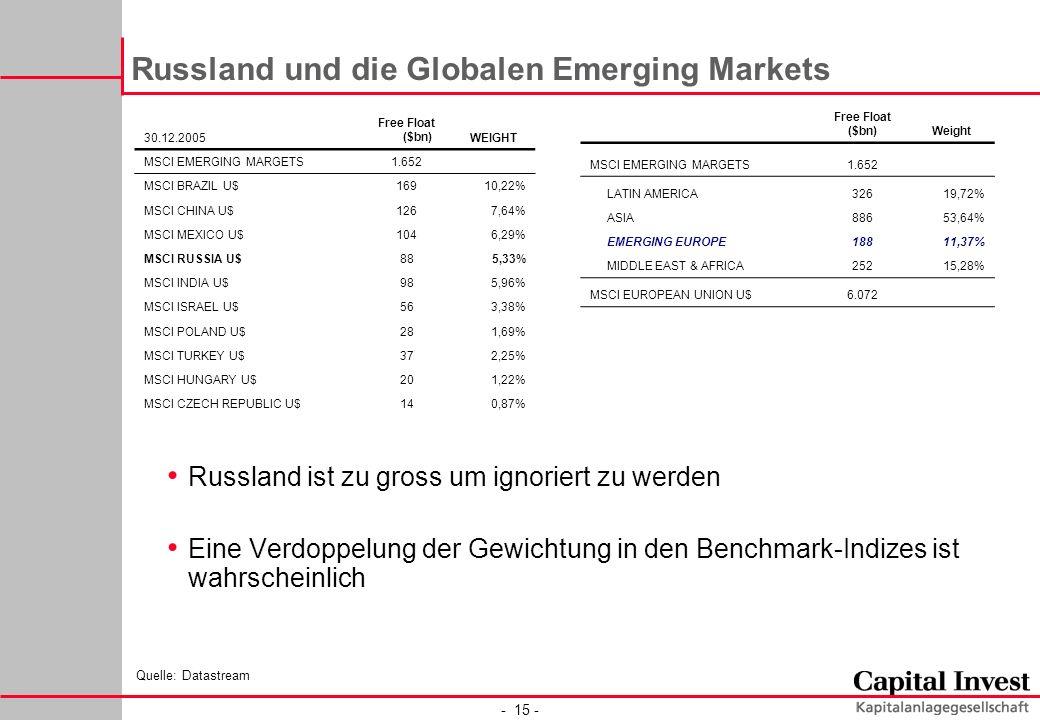 - 15 - Russland und die Globalen Emerging Markets Russland ist zu gross um ignoriert zu werden Eine Verdoppelung der Gewichtung in den Benchmark-Indizes ist wahrscheinlich Free Float ($bn)Weight MSCI EMERGING MARGETS1.652 LATIN AMERICA 32619,72% ASIA 88653,64% EMERGING EUROPE18811,37% MIDDLE EAST & AFRICA25215,28% MSCI EUROPEAN UNION U$6.072 Quelle: Datastream 30.12.2005 Free Float ($bn)WEIGHT MSCI EMERGING MARGETS1.652 MSCI BRAZIL U$ 16910,22% MSCI CHINA U$ 1267,64% MSCI MEXICO U$ 1046,29% MSCI RUSSIA U$ 885,33% MSCI INDIA U$ 985,96% MSCI ISRAEL U$ 563,38% MSCI POLAND U$ 281,69% MSCI TURKEY U$ 372,25% MSCI HUNGARY U$ 201,22% MSCI CZECH REPUBLIC U$140,87%