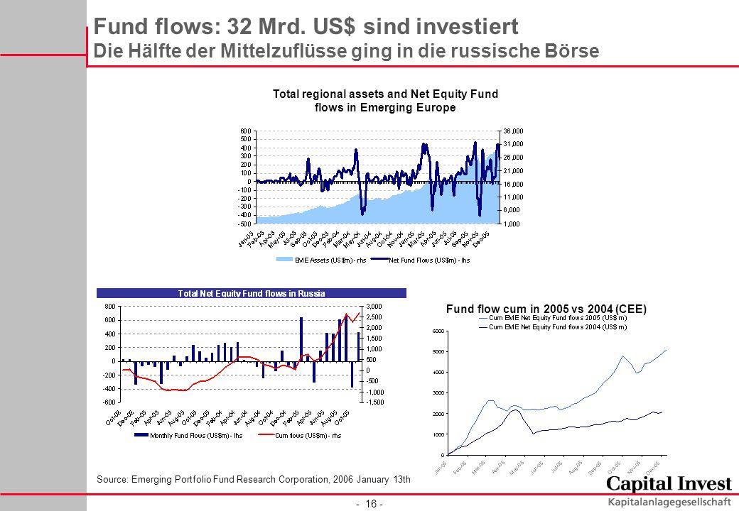 - 16 - Fund flows: 32 Mrd. US$ sind investiert Die Hälfte der Mittelzuflüsse ging in die russische Börse Source: Emerging Portfolio Fund Research Corp