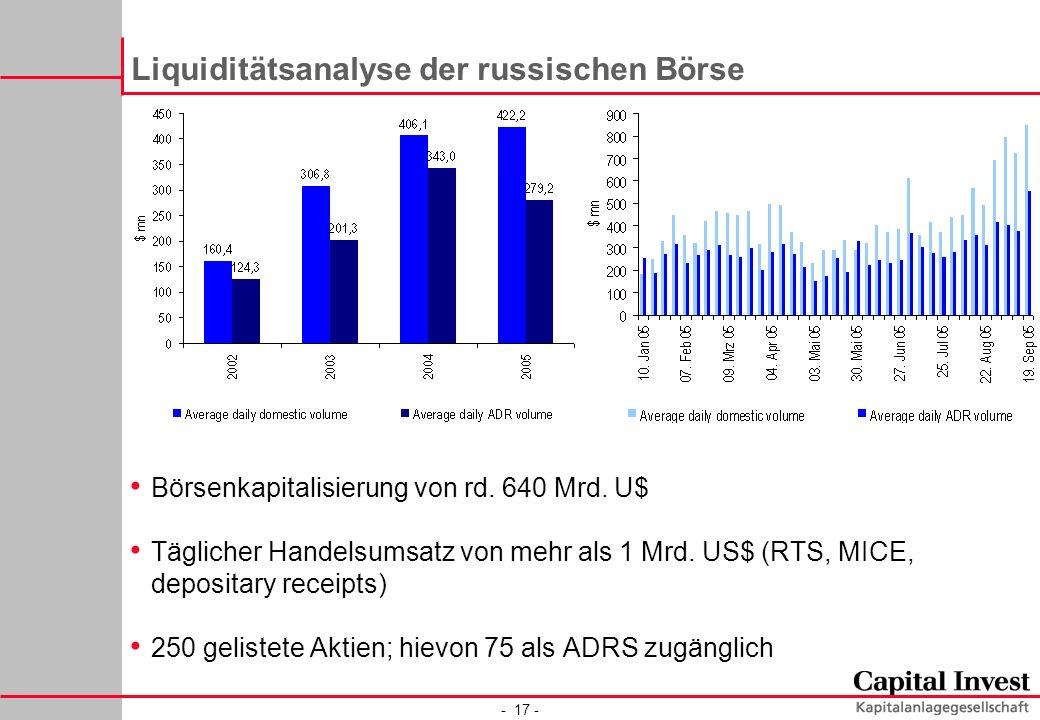 - 17 - Liquiditätsanalyse der russischen Börse Börsenkapitalisierung von rd. 640 Mrd. U$ Täglicher Handelsumsatz von mehr als 1 Mrd. US$ (RTS, MICE, d