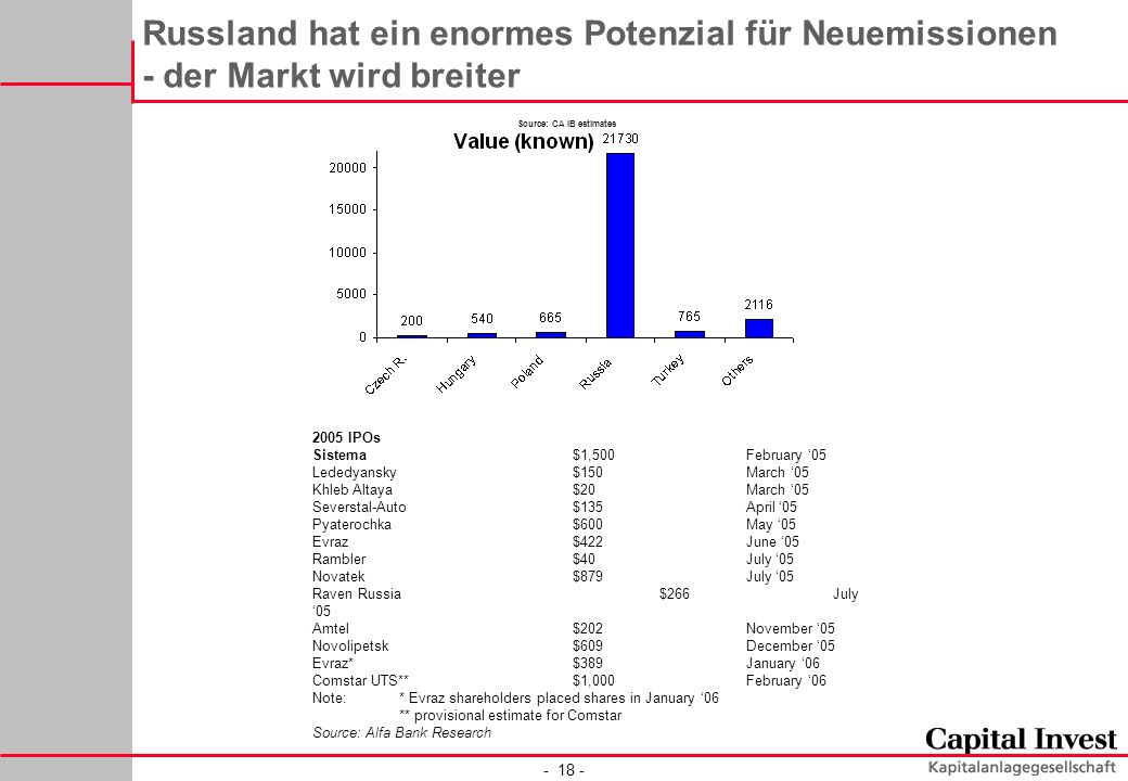 - 18 - Russland hat ein enormes Potenzial für Neuemissionen - der Markt wird breiter Source: CA IB estimates 2005 IPOs Sistema$1,500February 05 Lededyansky$150March 05 Khleb Altaya$20March 05 Severstal-Auto$135April 05 Pyaterochka$600May 05 Evraz$422June 05 Rambler$40July 05 Novatek$879July 05 Raven Russia$266July 05 Amtel$202November 05 Novolipetsk$609December 05 Evraz*$389January 06 Comstar UTS**$1,000February 06 Note:* Evraz shareholders placed shares in January 06 ** provisional estimate for Comstar Source: Alfa Bank Research