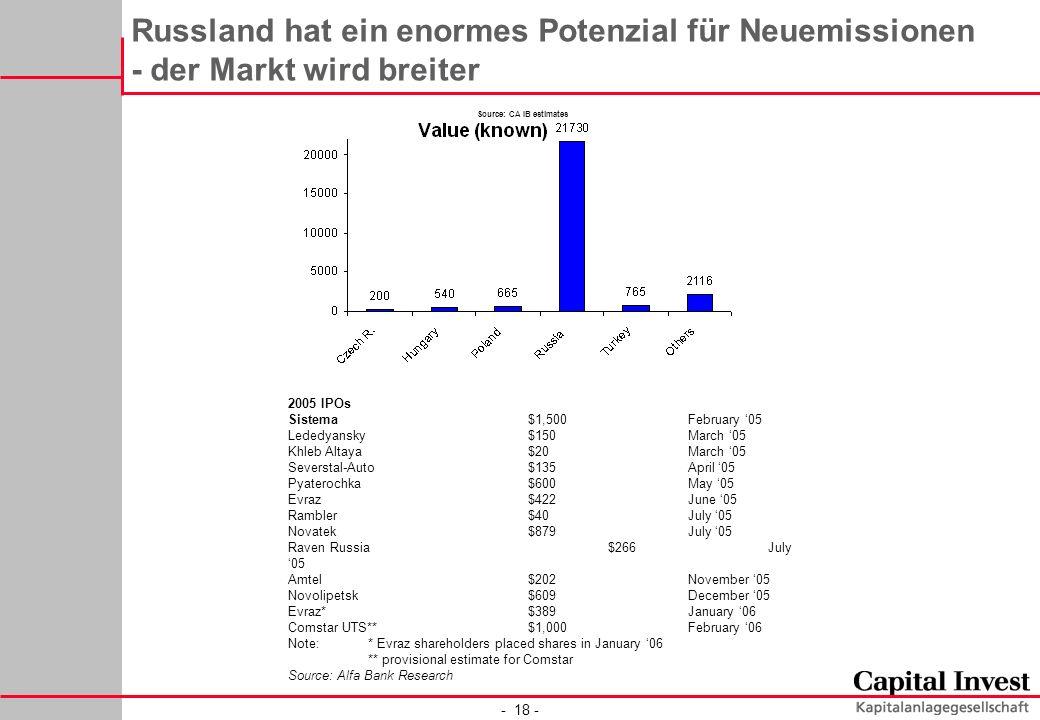 - 18 - Russland hat ein enormes Potenzial für Neuemissionen - der Markt wird breiter Source: CA IB estimates 2005 IPOs Sistema$1,500February 05 Lededy