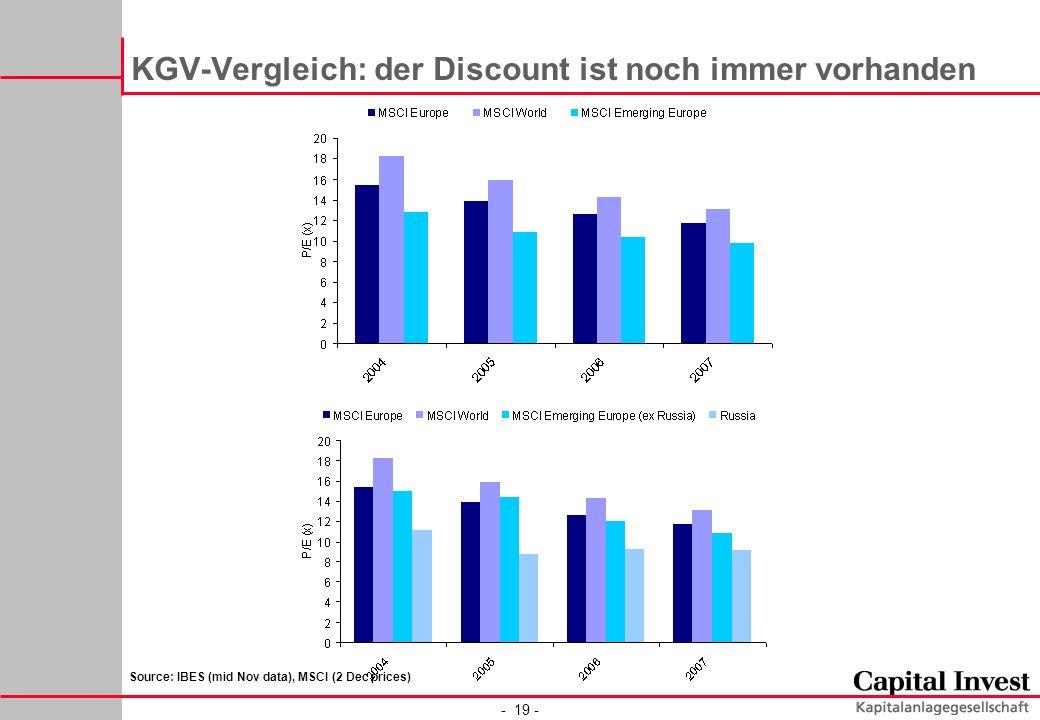 - 19 - KGV-Vergleich: der Discount ist noch immer vorhanden Source: IBES (mid Nov data), MSCI (2 Dec prices)