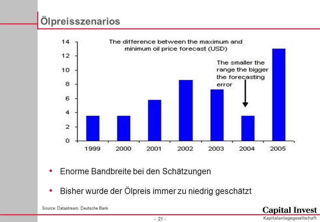 - 21 - Ölpreisszenarios Enorme Bandbreite bei den Schätzungen Bisher wurde der Ölpreis immer zu niedrig geschätzt Source: Datastream, Deutsche Bank