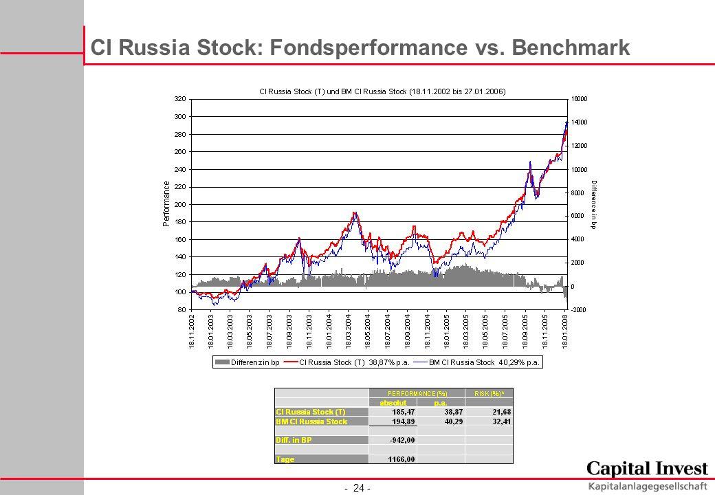 - 24 - CI Russia Stock: Fondsperformance vs. Benchmark