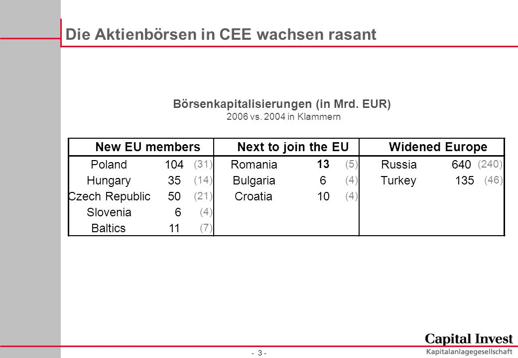 - 3 - Die Aktienbörsen in CEE wachsen rasant Poland104 (31) Romania 13 (5) Russia640 (240) Hungary35 (14) Bulgaria6 (4) Turkey135 (46) Czech Republic50 (21) Croatia10 (4) Slovenia6 (4) Baltics11 (7) New EU membersNext to join the EUWidened Europe Börsenkapitalisierungen (in Mrd.