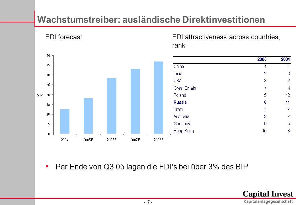 - 7 - Wachstumstreiber: ausländische Direktinvestitionen FDI attractiveness across countries, rank FDI forecast Per Ende von Q3 05 lagen die FDI s bei über 3% des BIP