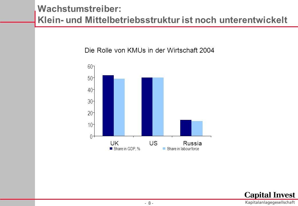 - 8 - Wachstumstreiber: Klein- und Mittelbetriebsstruktur ist noch unterentwickelt Die Rolle von KMUs in der Wirtschaft 2004 0 10 20 30 40 50 60 UKUSR