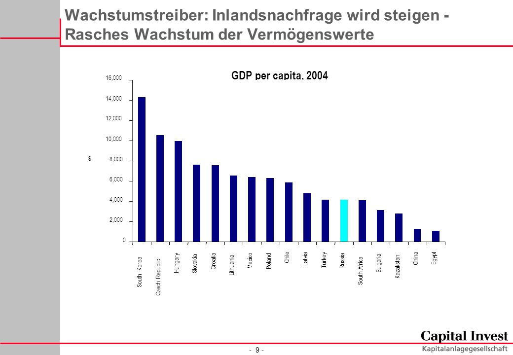 - 9 - Wachstumstreiber: Inlandsnachfrage wird steigen - Rasches Wachstum der Vermögenswerte GDP per capita, 2004 0 2,000 4,000 6,000 8,000 10,000 12,000 14,000 16,000 South Korea Czech Republic Hungary Slovakia Croatia Lithuania Mexico Poland Chile Latvia Turkey Russia South Africa Bulgaria Kazakstan China Egypt $
