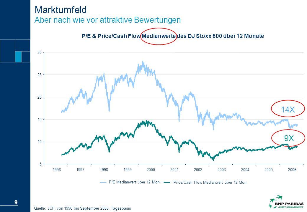 10 Quelle: Datastream, 1989 bis 2006, Monatsbasis, Marktumfeld Attraktive und stabile Dividenden Dividendenrendite der europäischen Aktien im Vergleich zur Rendite von 10-Jahres-Anleihen Dividendenrendite der europ, Aktien aus den ehem, Schwellenländern Deutsche Referenzanleihe – 10-Jahres-Rendite bis zur Maturität Dec-06 -