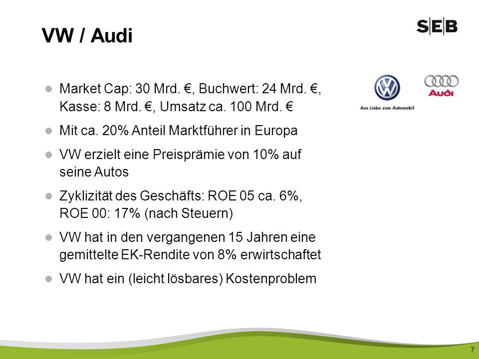 7 VW / Audi Market Cap: 30 Mrd., Buchwert: 24 Mrd., Kasse: 8 Mrd., Umsatz ca. 100 Mrd. Mit ca. 20% Anteil Marktführer in Europa VW erzielt eine Preisp