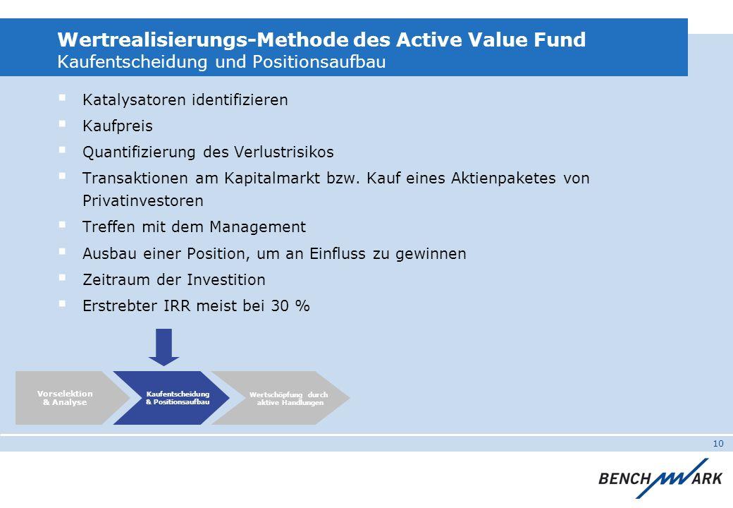 10 Wertrealisierungs-Methode des Active Value Fund Kaufentscheidung und Positionsaufbau Katalysatoren identifizieren Kaufpreis Quantifizierung des Verlustrisikos Transaktionen am Kapitalmarkt bzw.