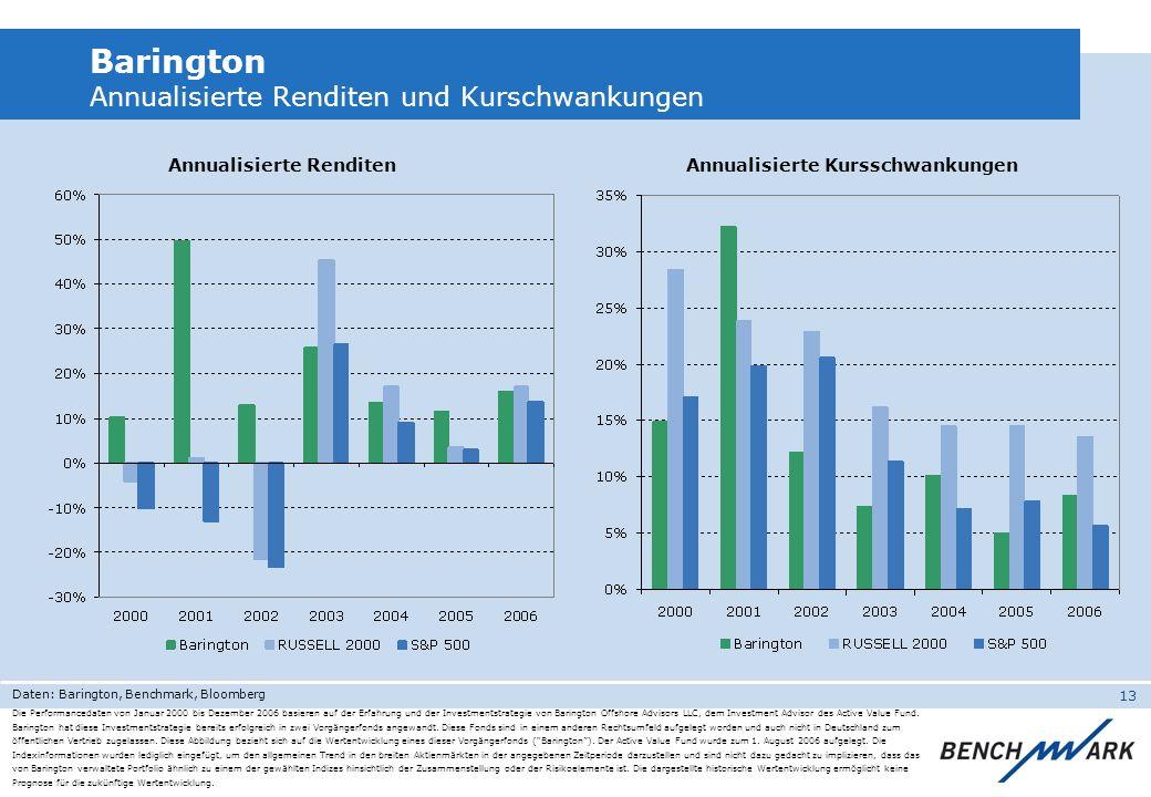 13 Barington Annualisierte Renditen und Kurschwankungen Annualisierte Renditen Annualisierte Kursschwankungen Die Performancedaten von Januar 2000 bis