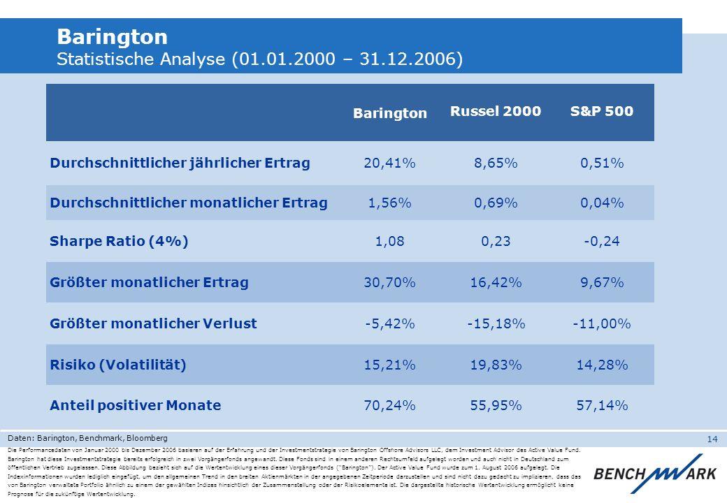 14 Barington Statistische Analyse (01.01.2000 – 31.12.2006) Die Performancedaten von Januar 2000 bis Dezember 2006 basieren auf der Erfahrung und der