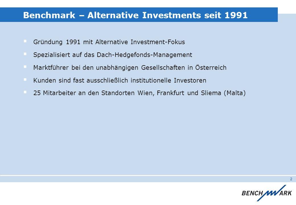 2 Benchmark – Alternative Investments seit 1991 Gründung 1991 mit Alternative Investment-Fokus Spezialisiert auf das Dach-Hedgefonds-Management Marktführer bei den unabhängigen Gesellschaften in Österreich Kunden sind fast ausschließlich institutionelle Investoren 25 Mitarbeiter an den Standorten Wien, Frankfurt und Sliema (Malta)