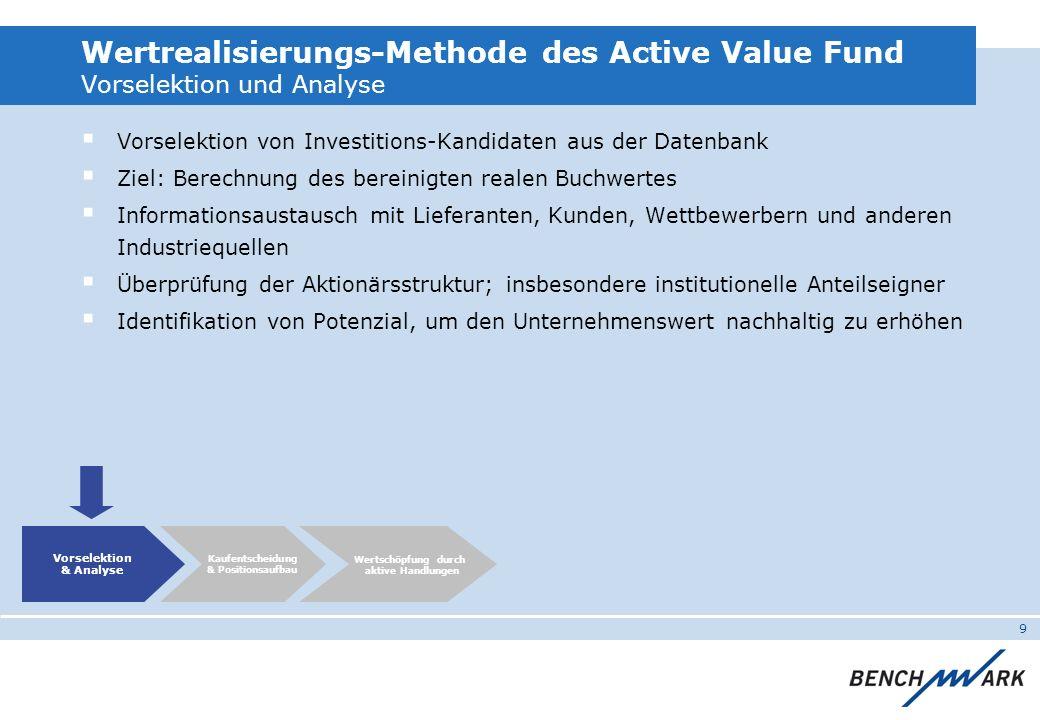 9 Wertrealisierungs-Methode des Active Value Fund Vorselektion und Analyse Vorselektion von Investitions-Kandidaten aus der Datenbank Ziel: Berechnung des bereinigten realen Buchwertes Informationsaustausch mit Lieferanten, Kunden, Wettbewerbern und anderen Industriequellen Überprüfung der Aktionärsstruktur; insbesondere institutionelle Anteilseigner Identifikation von Potenzial, um den Unternehmenswert nachhaltig zu erhöhen Vorselektion & Analyse Wertschöpfung durch aktive Handlungen Kaufentscheidung & Positionsaufbau