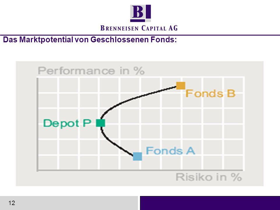 Das Marktpotential von Geschlossenen Fonds: 12