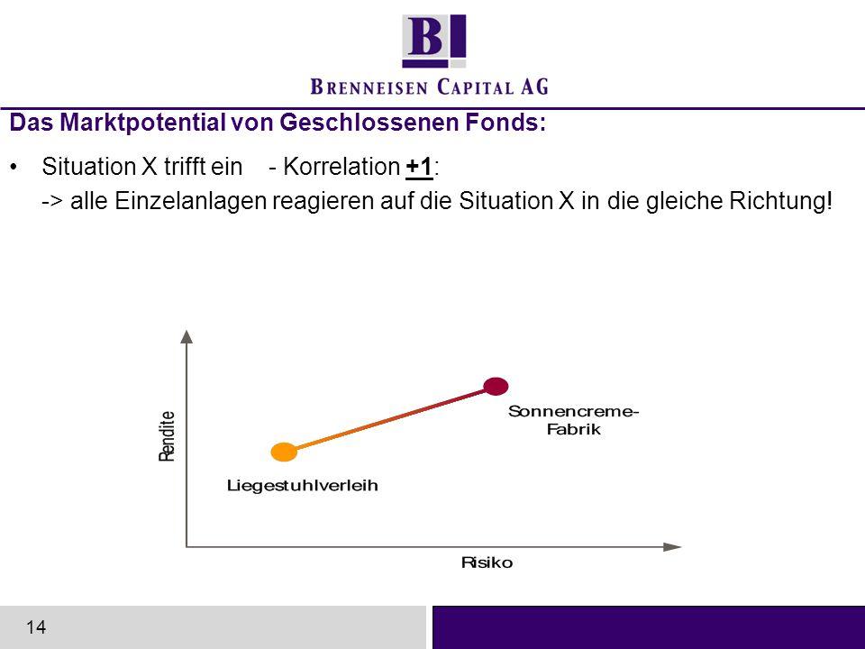 Das Marktpotential von Geschlossenen Fonds: Situation X trifft ein- Korrelation +1: -> alle Einzelanlagen reagieren auf die Situation X in die gleiche