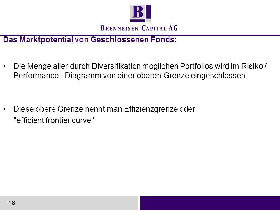 Das Marktpotential von Geschlossenen Fonds: Die Menge aller durch Diversifikation möglichen Portfolios wird im Risiko / Performance - Diagramm von ein