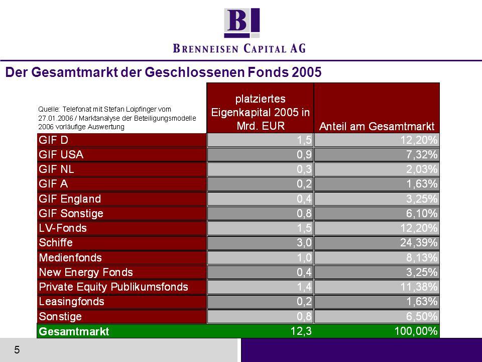 www.brenneisen-capital.de Leistungsbilanz, ermittelt von per 31.12.2004: von 132 wesentlich vermittelten Fonds (ab TEUR 500) sind 99 im bzw.