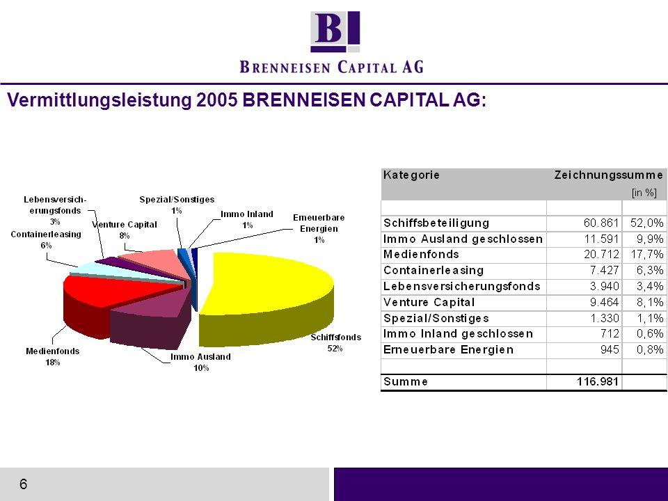 www.brenneisen-capital.de 2002: EUR 45 Mio.Zeichnungssumme 2003: EUR 93 Mio.