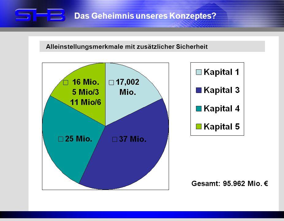 Alleinstellungsmerkmale mit zusätzlicher Sicherheit Gesamt: 95.962 Mio. Das Geheimnis unseres Konzeptes?