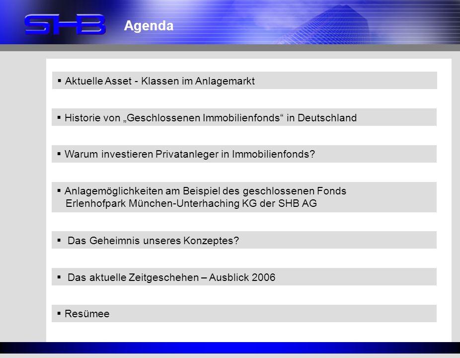 Agenda Aktuelle Asset - Klassen im Anlagemarkt Historie von Geschlossenen Immobilienfonds in Deutschland Warum investieren Privatanleger in Immobilien