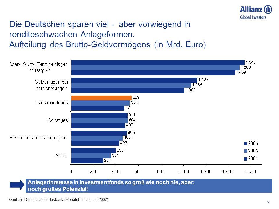 2 Die Deutschen sparen viel - aber vorwiegend in renditeschwachen Anlageformen. Aufteilung des Brutto-Geldvermögens (in Mrd. Euro) Quellen: Deutsche B