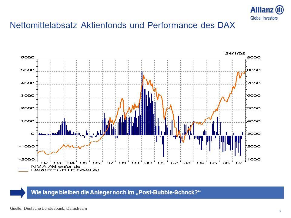 3 Nettomittelabsatz Aktienfonds und Performance des DAX Quelle: Deutsche Bundesbank, Datastream Wie lange bleiben die Anleger noch im Post-Bubble-Scho
