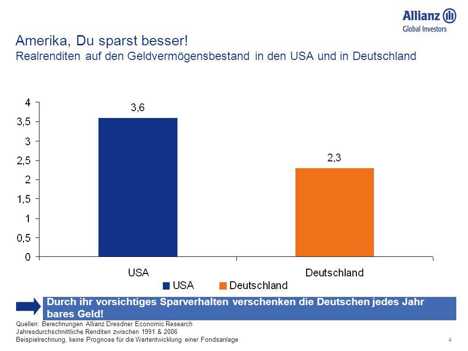 4 Amerika, Du sparst besser! Realrenditen auf den Geldvermögensbestand in den USA und in Deutschland Quellen: Berechnungen Allianz Dresdner Economic R