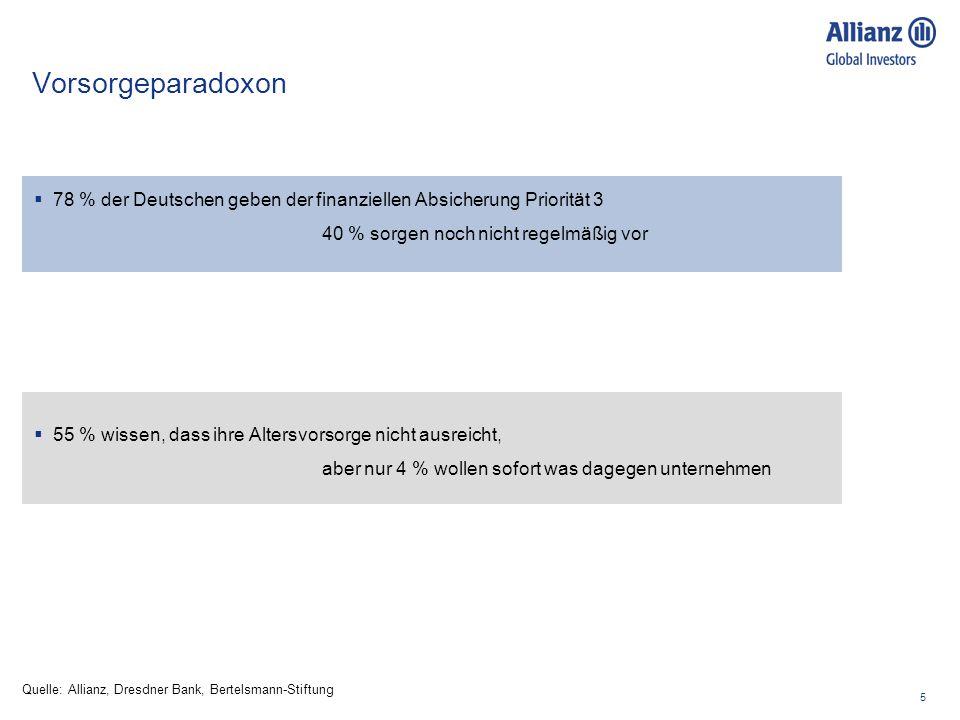 5 Vorsorgeparadoxon Quelle: Allianz, Dresdner Bank, Bertelsmann-Stiftung 78 % der Deutschen geben der finanziellen Absicherung Priorität 3 40 % sorgen