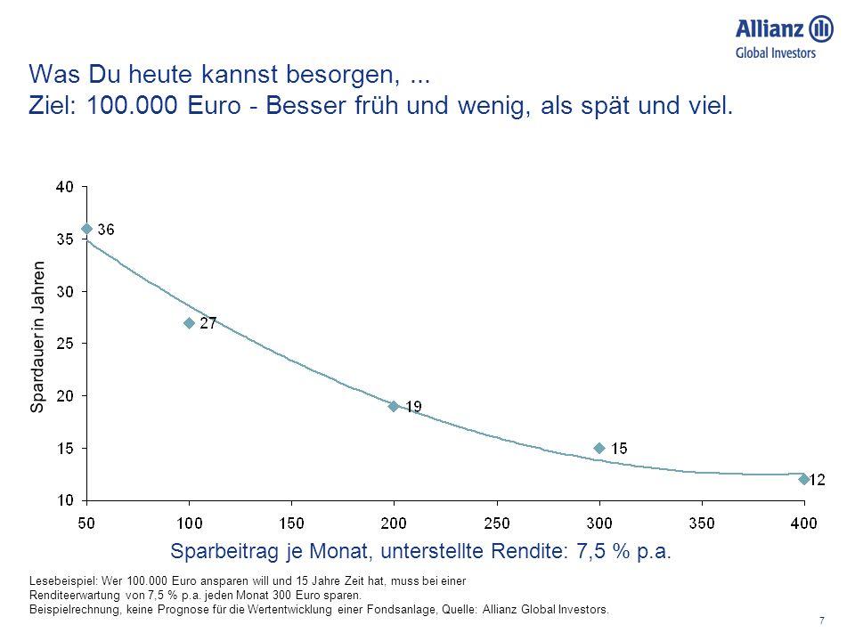 7 Was Du heute kannst besorgen,... Ziel: 100.000 Euro - Besser früh und wenig, als spät und viel. Sparbeitrag je Monat, unterstellte Rendite: 7,5 % p.