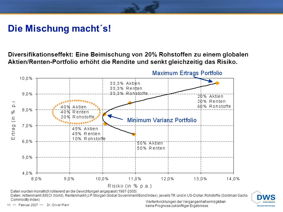 Februar.2007Dr. Oliver Plein10 und auf kurze Sicht Goldman Sachs Commodity Index (GSCI); total return (euros); for example only; index not used as a b