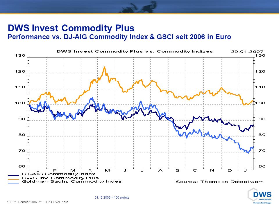 Februar.2007Dr. Oliver Plein18 DWS Invest Commodity Plus Allokation seit Auflegung Quelle: DWS Daten: 29.01.2007