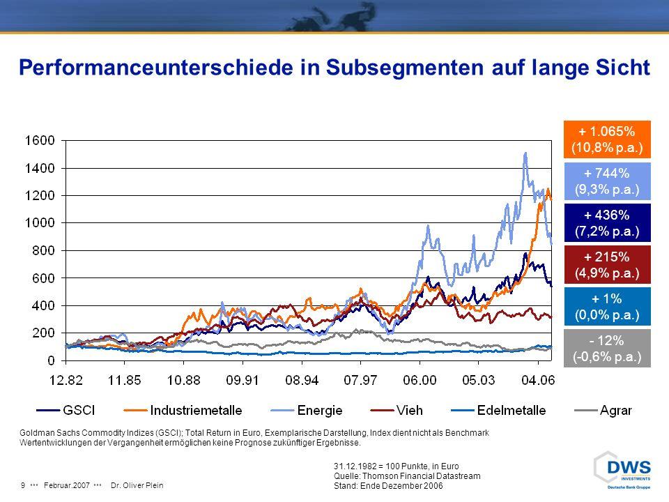 Februar.2007Dr.Oliver Plein19 DWS Invest Commodity Plus Performance vs.